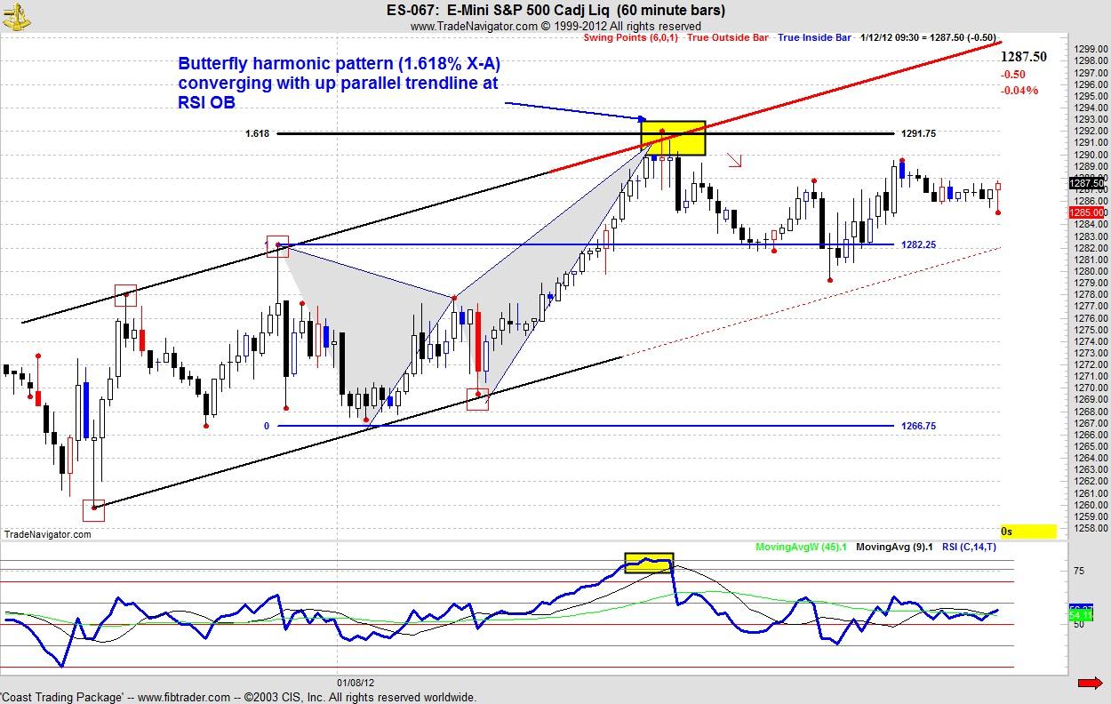 Harmonic Trading | FIB618 | Page 3