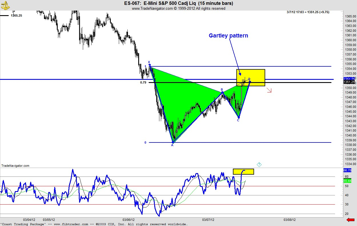 Gartley pattern forex factory