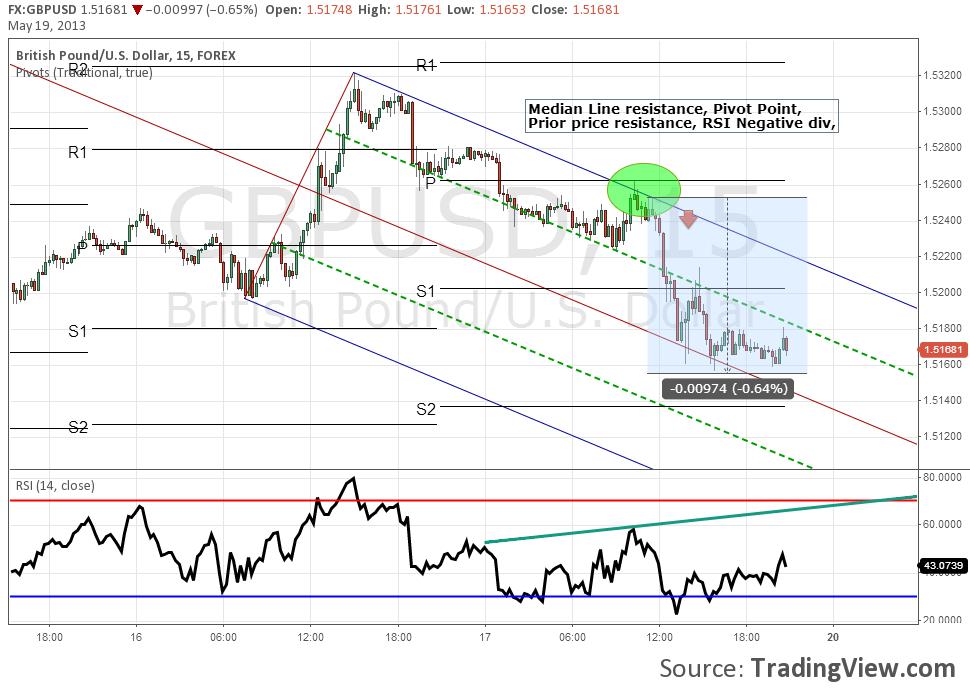 Trading Patterns | FIB618